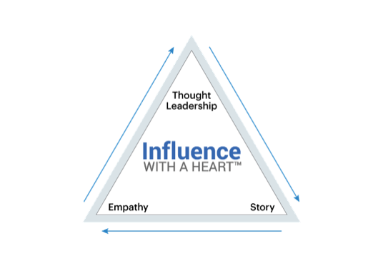 Introducing…Influence With A Heart